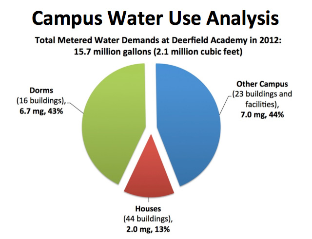 Derrfield-campus-w-use